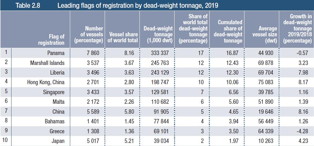 Dead-weight