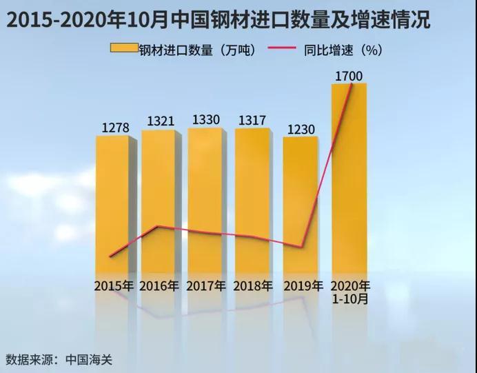 去年进口激增150%!中国作为全球最大钢铁生产国,为何大量购买钢铁?